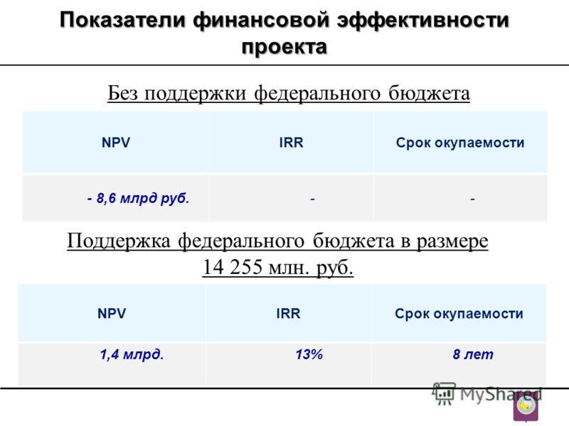 Показатели финансовой эффективности проекта Без поддержки федерального бюджета NPVIRRСрок окупаемости - 8,6 млрд руб. - - Поддержка федерального бюджета в размере 14 255 млн. руб. NPVIRRСрок окупаемости 1,4 млрд. 13% 8 лет