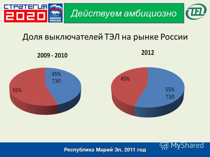 Доля выключателей ТЭЛ на рынке России Республика Марий Эл, 2011 год Действуем амбициозно