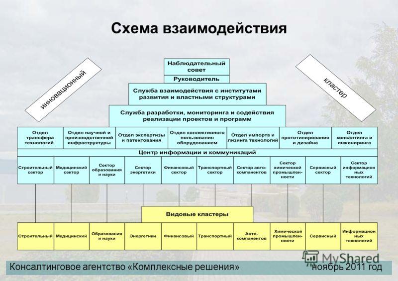 Схема взаимодействия Консалтинговое агентство «Комплексные решения» ноябрь 2011 год