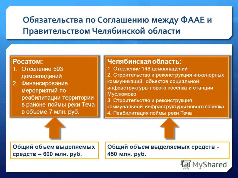 Обязательства по Соглашению между ФААЕ и Правительством Челябинской области Росатом: 1.Отселение 593 домовладений 2.Финансирование мероприятий по реабилитации территории в районе поймы реки Теча в объеме 7 млн. руб. Общий объем выделяемых средств – 6