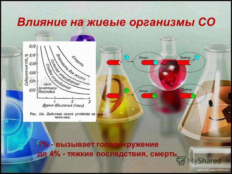 Влияние на живые организмы СО 1% - вызывает головокружение до 4% - тяжкие последствия, смерть