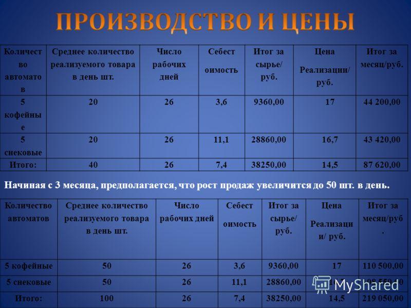 Количест во автомато в Среднее количество реализуемого товара в день шт. Число рабочих дней Себест оимость Итог за сырье/ руб. Цена Реализации/ руб. Итог за месяц/руб. 5 кофейны е 20263,69360,001744 200,00 5 снековые 202611,128860,0016,743 420,00 Ито
