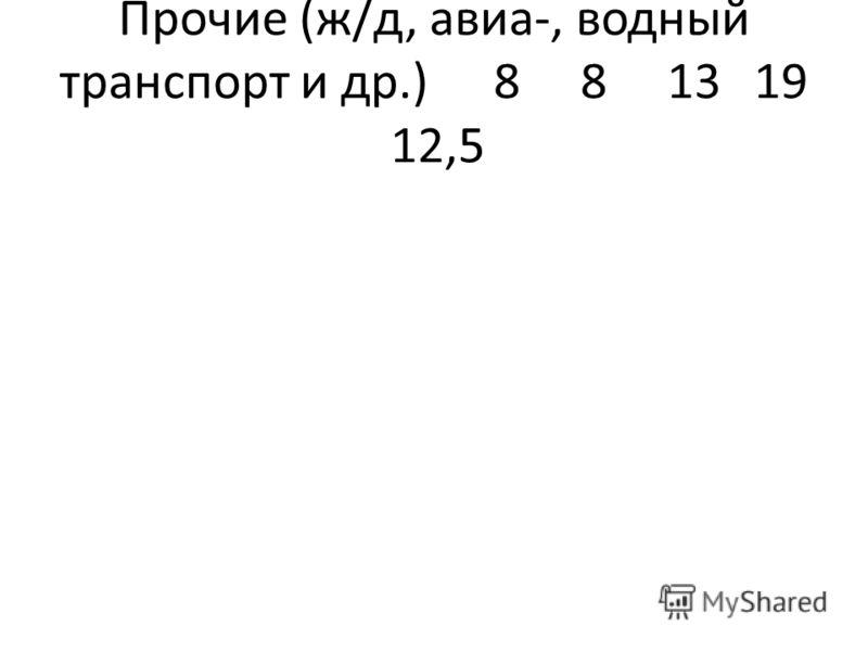 Прочие (ж/д, авиа-, водный транспорт и др.)881319 12,5
