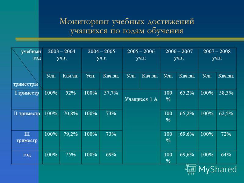 Мониторинг учебных достижений учащихся по годам обучения учебный год триместры 2003 – 2004 уч.г. 2004 – 2005 уч.г. 2005 – 2006 уч.г. 2006 – 2007 уч.г. 2007 – 2008 уч.г. Усп.Кач.зн.Усп.Кач.зн.Усп.Кач.зн.Усп.Кач.зн.Усп.Кач.зн. I триместр100%52%100%57,7