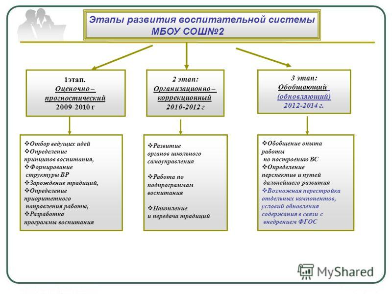 1этап. Оценочно – прогностический 2009-2010 г 2 этап: Организационно – коррекционный 2010-2012 г 3 этап: Обобщающий (обновляющий) 2012-2014 г. Обобщение опыта работы по построению ВС Определение перспектив и путей дальнейшего развития Возможная перес