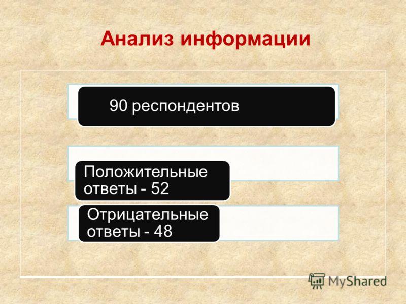 Анализ информации 90 респондентов Положительные ответы - 52 Отрицательные ответы - 48