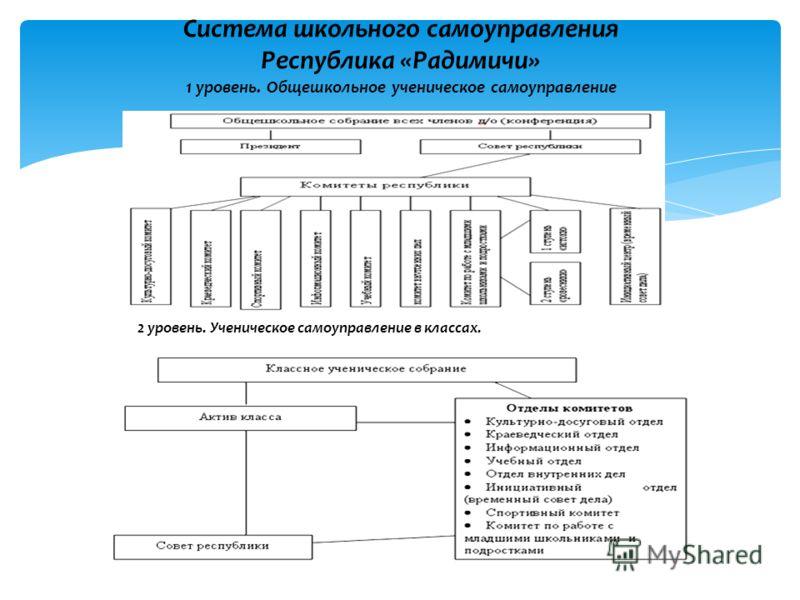 Система школьного самоуправления Республика «Радимичи» 1 уровень. Общешкольное ученическое самоуправление 2 уровень. Ученическое самоуправление в классах.