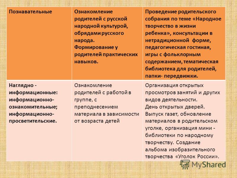ПознавательныеОзнакомление родителей с русской народной культурой, обрядами русского народа. Формирование у родителей практических навыков. Проведение