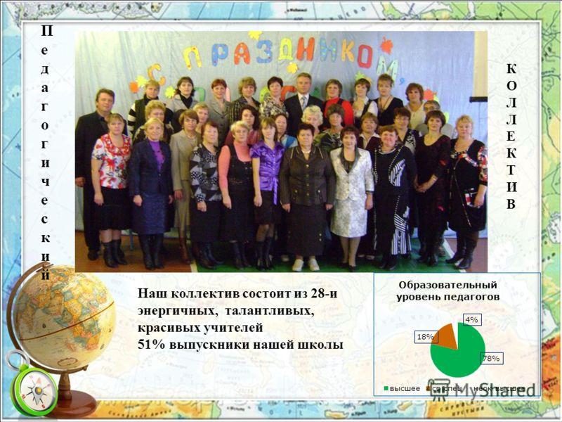 Наш коллектив состоит из 28-и энергичных, талантливых, красивых учителей 51% выпускники нашей школы КОЛЛЕКТИВКОЛЛЕКТИВ ПедагогическийПедагогический