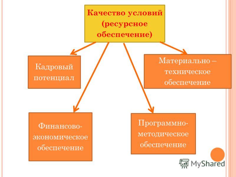 Качество условий (ресурсное обеспечение) Кадровый потенциал Материально – техническое обеспечение Финансово- экономическое обеспечение Программно- методическое обеспечение