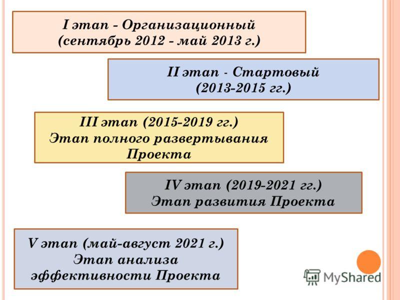 I этап - Организационный (сентябрь 2012 - май 2013 г.) II этап - Стартовый (2013-2015 гг.) IV этап (2019-2021 гг.) Этап развития Проекта III этап (2015-2019 гг.) Этап полного развертывания Проекта V этап (май-август 2021 г.) Этап анализа эффективност