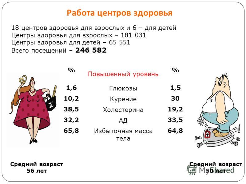 Средний возраст 56 лет Средний возраст 50 лет Работа центров здоровья % Повышенный уровень % 1,6 Глюкозы 1,5 10,2 Курение 30 38,5 Холестерина 19,2 32,2 АД 33,5 65,8 Избыточная масса тела 64,8 18 центров здоровья для взрослых и 6 – для детей Центры зд