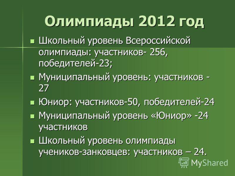 Олимпиады 2012 год Школьный уровень Всероссийской олимпиады: участников- 256, победителей-23; Школьный уровень Всероссийской олимпиады: участников- 256, победителей-23; Муниципальный уровень: участников - 27 Муниципальный уровень: участников - 27 Юни
