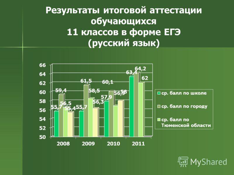 Результаты итоговой аттестации обучающихся 11 классов в форме ЕГЭ (русский язык)