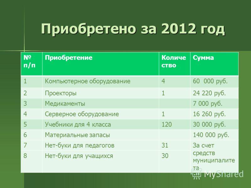 Приобретено за 2012 год п/п ПриобретениеКоличе ство Сумма 1Компьютерное оборудование460 000 руб. 2Проекторы124 220 руб. 3Медикаменты7 000 руб. 4Серверное оборудование116 260 руб. 5Учебники для 4 класса12030 000 руб. 6Материальные запасы140 000 руб. 7