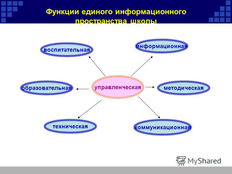Функции единого информационного пространства школы управленческая информационная методическая воспитательная образовательная техническая коммуникационная