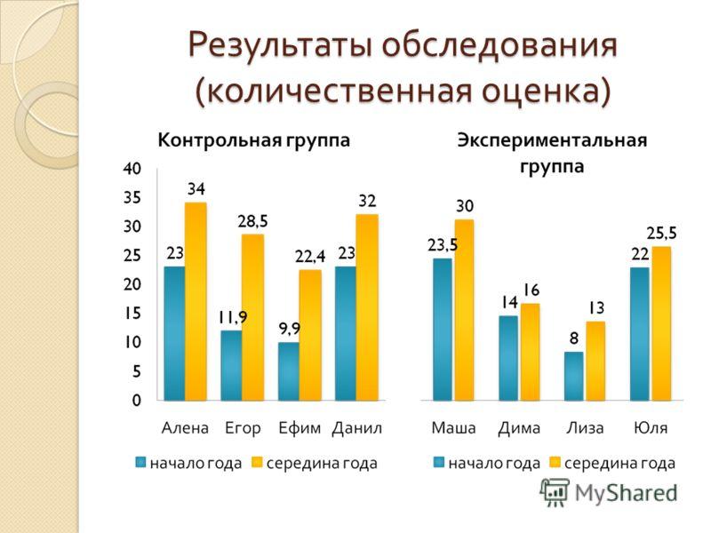 Результаты обследования ( количественная оценка )