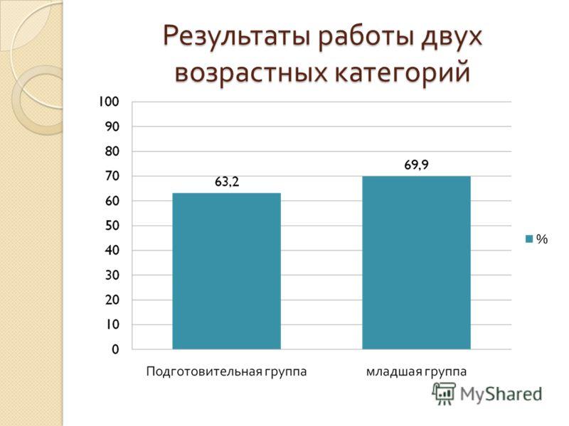 Результаты работы двух возрастных категорий
