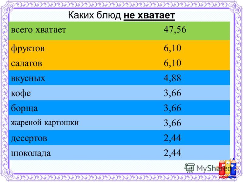 Каких блюд не хватает всего хватает47,56 фруктов6,10 салатов6,10 вкусных4,88 кофе3,66 борща3,66 жареной картошки 3,66 десертов2,44 шоколада2,44