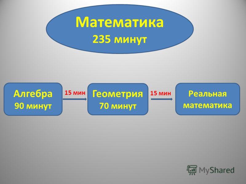 Математика 235 минут Алгебра 90 минут Геометрия 70 минут Реальная математика 15 мин