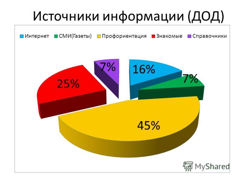 Источники информации (ДОД)