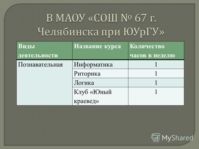 Виды деятельности Название курса Количество часов в неделю ПознавательнаяИнформатика1 Риторика1 Логика1 Клуб «Юный краевед» 1