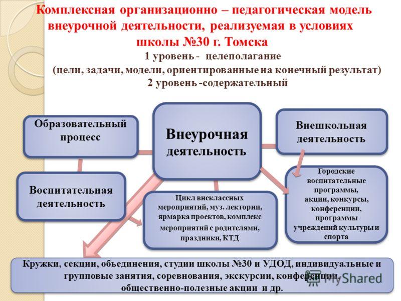 Комплексная организационно – педагогическая модель внеурочной деятельности, реализуемая в условиях школы 30 г. Томска 1 уровень - целеполагание (цели, задачи, модели, ориентированные на конечный результат) 2 уровень -содержательный Внешкольная деятел