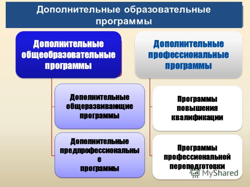 Дополнительные общеразвивающие программы Дополнительные общеразвивающие программы Дополнительные предпрофессиональны е программы Дополнительные предпрофессиональны е программы Программы повышения квалификации Программы профессиональной переподготовки