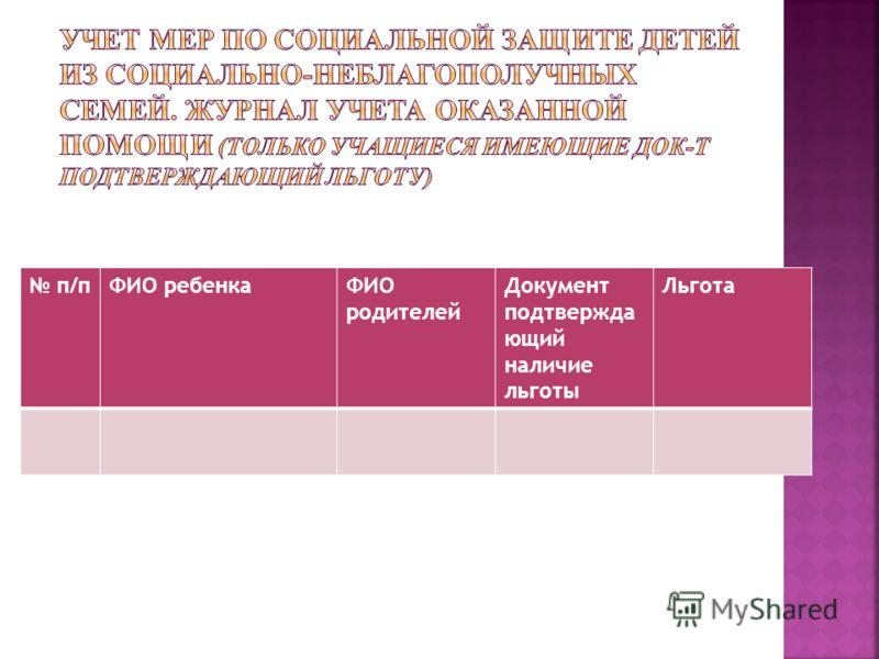 п/пФИО ребенкаФИО родителей Документ подтвержда ющий наличие льготы Льгота