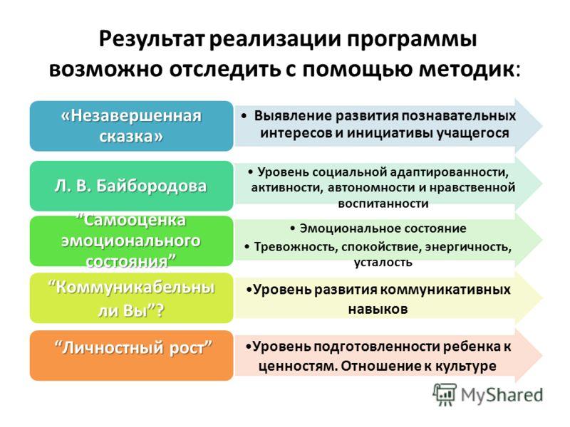 Результат реализации программы возможно отследить с помощью методик: Выявление развития познавательных интересов и инициативы учащегося «Незавершенная сказка» Уровень социальной адаптированности, активности, автономности и нравственной воспитанности