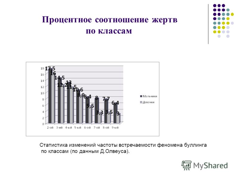 Процентное соотношение жертв по классам Статистика изменений частоты встречаемости феномена буллинга по классам (по данным Д.Олвеуса).