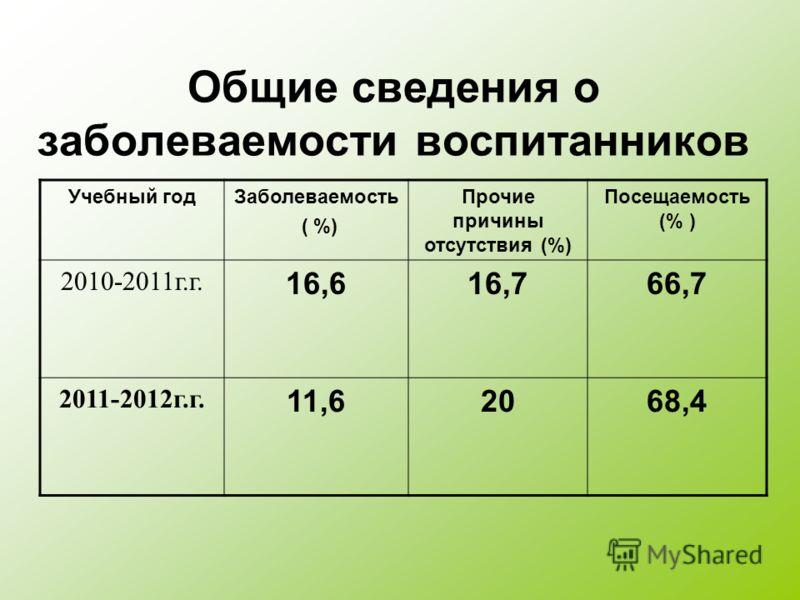 Общие сведения о заболеваемости воспитанников Учебный годЗаболеваемость ( %) Прочие причины отсутствия (%) Посещаемость (% ) 2010-2011г.г. 16,616,766,7 2011-2012г.г. 11,62068,4