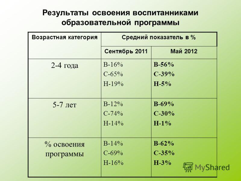 Результаты освоения воспитанниками образовательной программы Возрастная категорияСредний показатель в % Сентябрь 2011Май 2012 2-4 года В-16% С-65% Н-19% В-56% С-39% Н-5% 5-7 лет В-12% С-74% Н-14% В-69% С-30% Н-1% % освоения программы В-14% С-69% Н-16