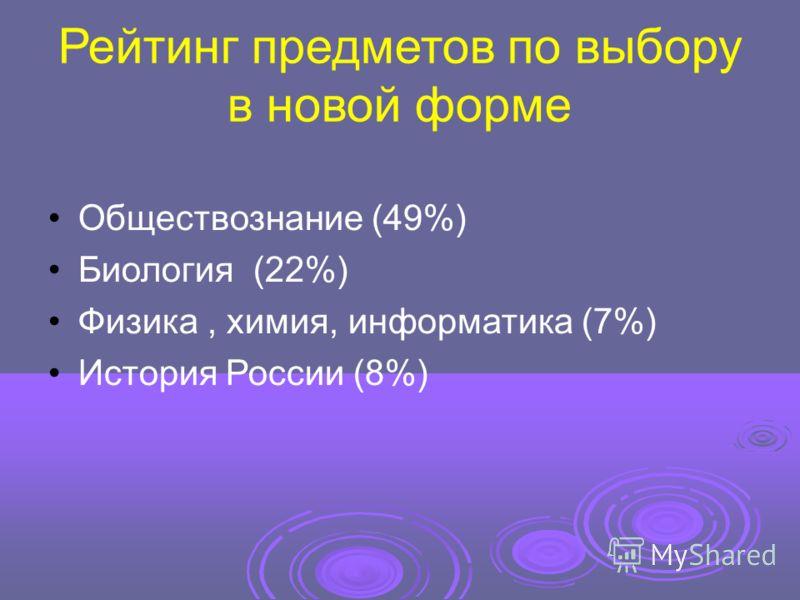 Рейтинг предметов по выбору в новой форме Обществознание (49%) Биология (22%) Физика, химия, информатика (7%) История России (8%)