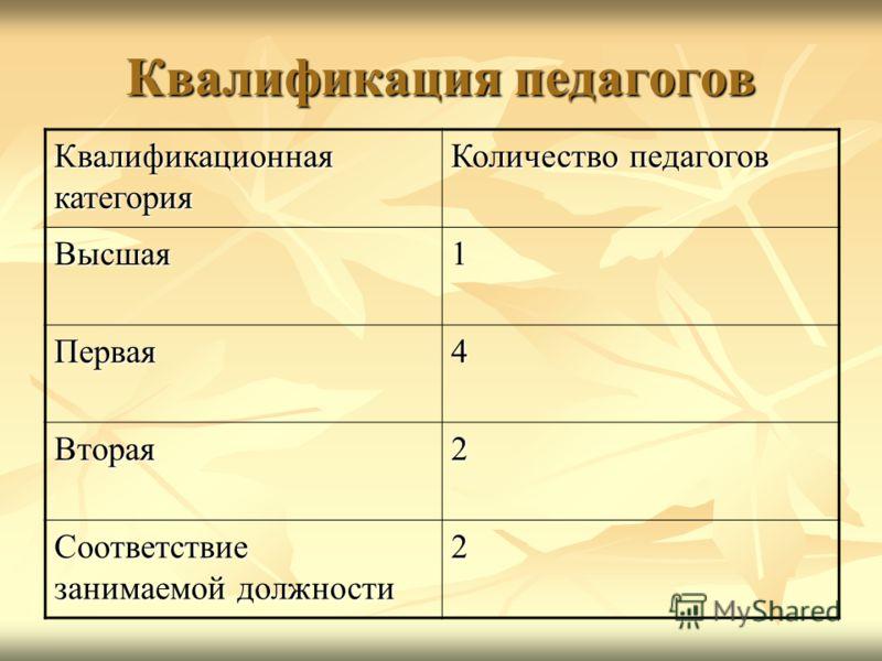 Квалификация педагогов Квалификационная категория Количество педагогов Высшая1 Первая4 Вторая2 Соответствие занимаемой должности 2