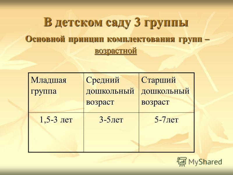 В детском саду 3 группы Основной принцип комплектования групп – возрастной Младшая группа Средний дошкольный возраст Старший дошкольный возраст 1,5-3 лет 3-5лет5-7лет