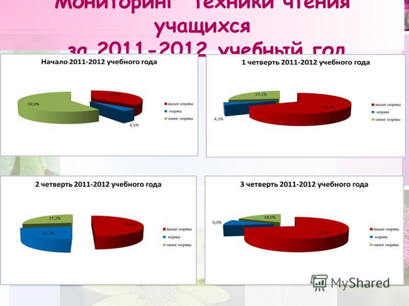 Мониторинг техники чтения учащихся за 2011-2012 учебный год