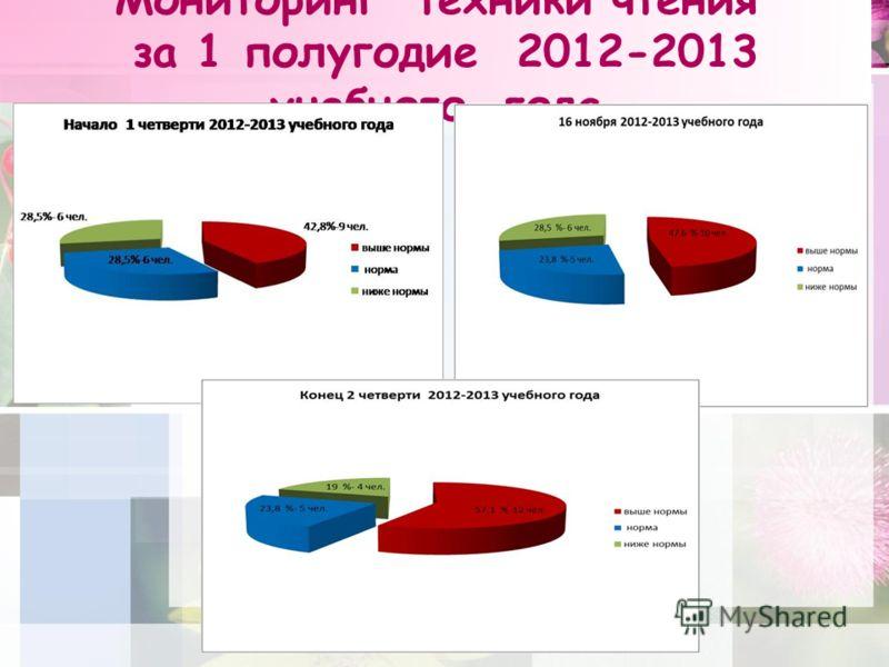 Мониторинг техники чтения за 1 полугодие 2012-2013 учебного года