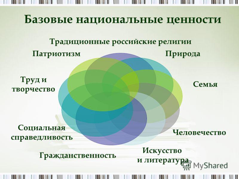 Традиционные российские религии Природа Семья Человечество Искусство и литература Гражданственность Социальная справедливость Базовые национальные ценности