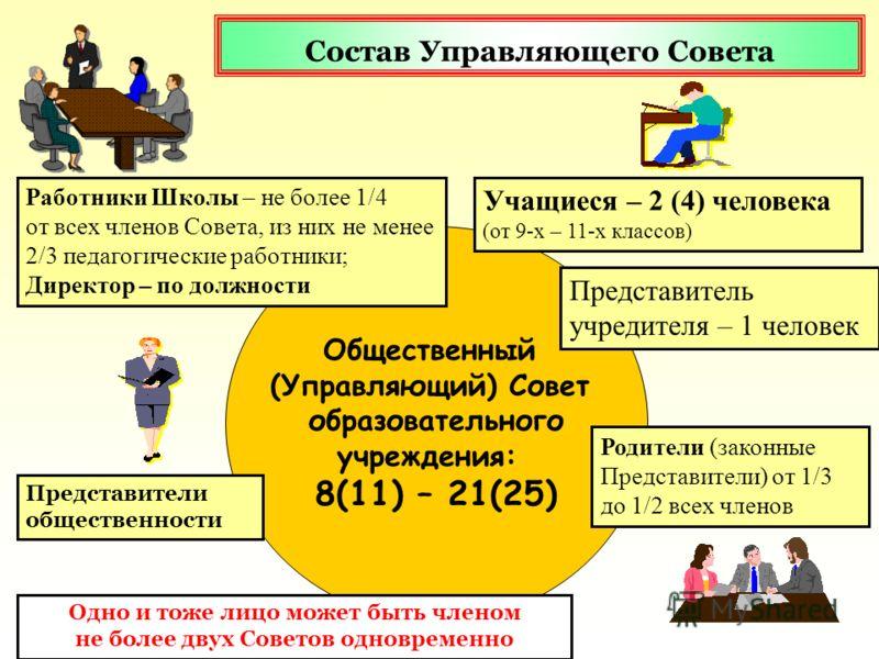 Общественный (Управляющий) Совет образовательного учреждения: 8(11) – 21(25) Работники Школы – не более 1/4 от всех членов Совета, из них не менее 2/3 педагогические работники; Директор – по должности Родители (законные Представители) от 1/3 до 1/2 в