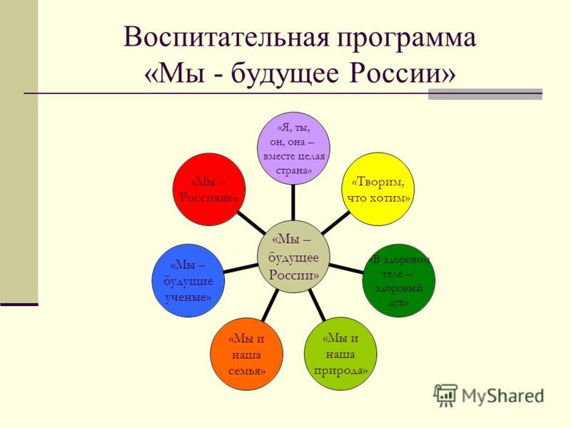 Воспитательная программа «Мы - будущее России» «Мы – будущее России» «Я, ты, он, она – вместе целая страна» «Творим, что хотим» «В здоровом теле – здоровый дух» «Мы и наша природа» «Мы и наша семья» «Мы – будущие ученые» «Мы – Россияне»