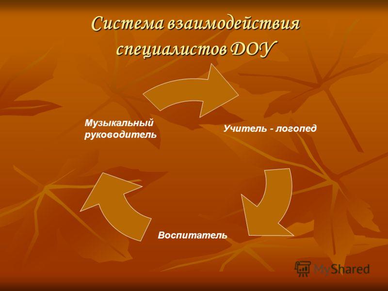 Система взаимодействия специалистов ДОУ Учитель - логопед Воспитатель Музыкальный руководитель