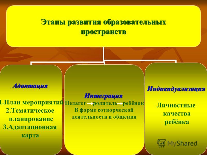 Этапы развития образовательных пространств Адаптация 1.План мероприятий 2.Тематическое планирование 3.Адаптационная картаИнтеграция Педагог родитель ребёнок В форме сотворческой деятельности и общенияИндивидуализация Личностные качества ребёнка