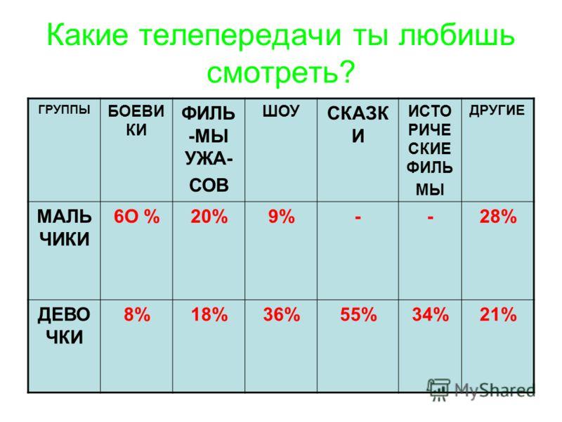 Какие телепередачи ты любишь смотреть? ГРУППЫ БОЕВИ КИ ФИЛЬ -МЫ УЖА- СОВ ШОУ СКАЗК И ИСТО РИЧЕ СКИЕ ФИЛЬ МЫ ДРУГИЕ МАЛЬ ЧИКИ 6О %20%9%--28% ДЕВО ЧКИ 8%18%36%55%34%21%