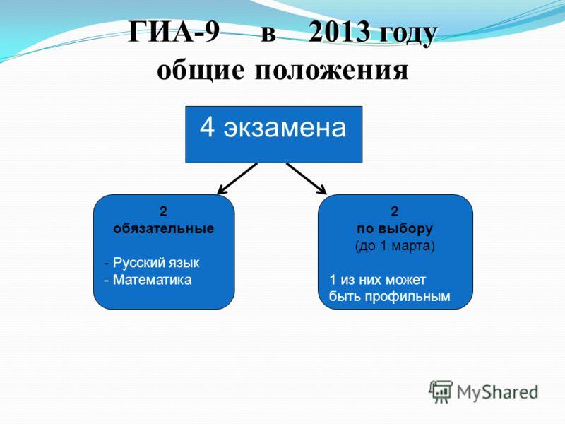ГИА-9 в 2013 году общие положения 4 экзамена 2 обязательные - Русский язык - Математика 2 по выбору (до 1 марта) 1 из них может быть профильным