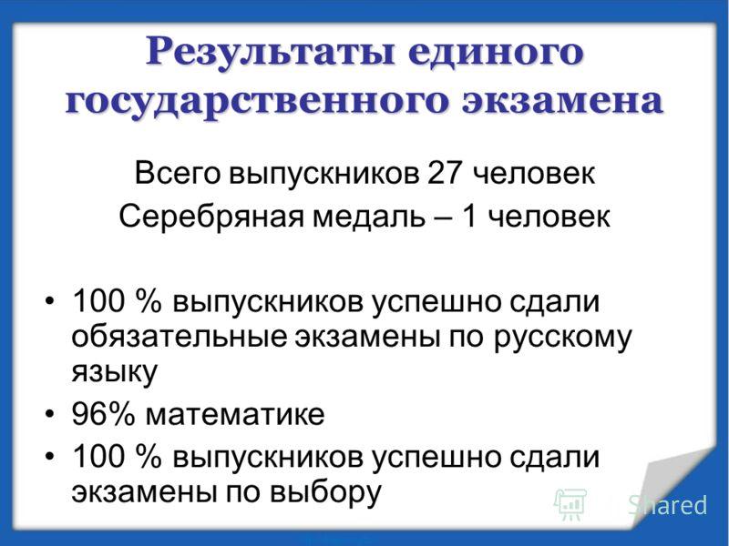 Результаты единого государственного экзамена Всего выпускников 27 человек Серебряная медаль – 1 человек 100 % выпускников успешно сдали обязательные экзамены по русскому языку 96% математике 100 % выпускников успешно сдали экзамены по выбору