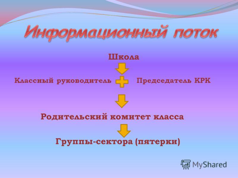 Школа Классный руководитель Председатель КРК Родительский комитет класса Группы-сектора (пятерки)