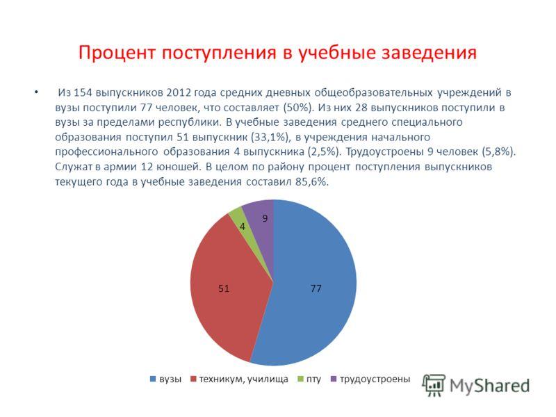 Процент поступления в учебные заведения Из 154 выпускников 2012 года средних дневных общеобразовательных учреждений в вузы поступили 77 человек, что составляет (50%). Из них 28 выпускников поступили в вузы за пределами республики. В учебные заведения