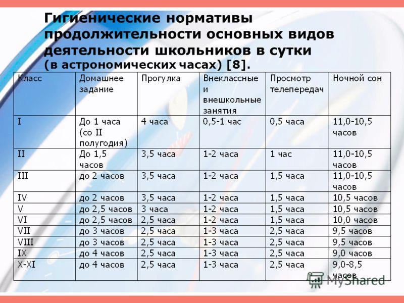 Гигиенические нормативы продолжительности основных видов деятельности школьников в сутки (в астрономических часах) [8].