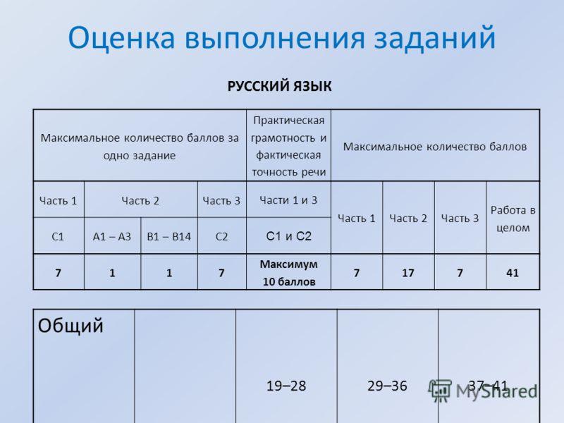 Оценка выполнения заданий Максимальное количество баллов за одно задание Практическая грамотность и фактическая точность речи Максимальное количество баллов Часть 1Часть 2Часть 3 Части 1 и 3 Часть 1Часть 2Часть 3 Работа в целом С1А1 – А3В1 – В14С2 С1